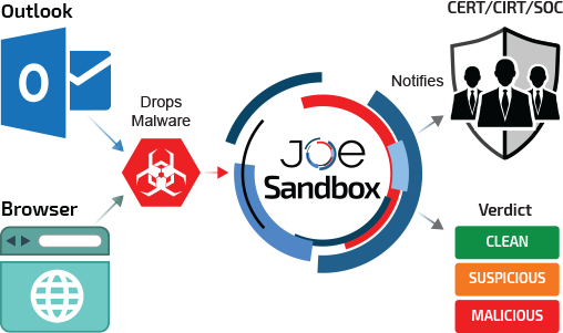 Automated Malware Analysis - Joe Sandbox Detect
