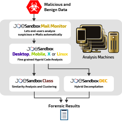 Automated Malware Analysis - Joe Sandbox Ultimate